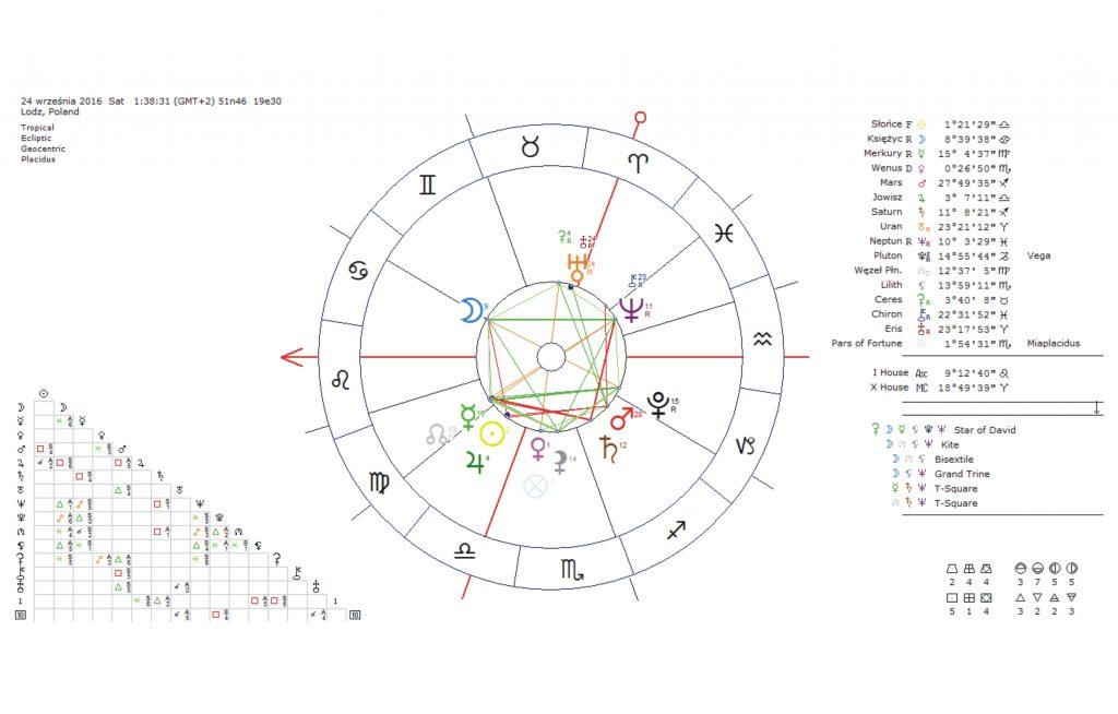 horoskop-urodzeniowy-profesjonalny