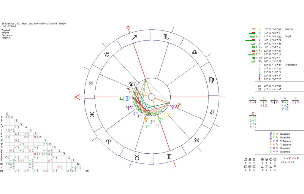 Jak wygląda prawdziwy, profesjonalny horoskop
