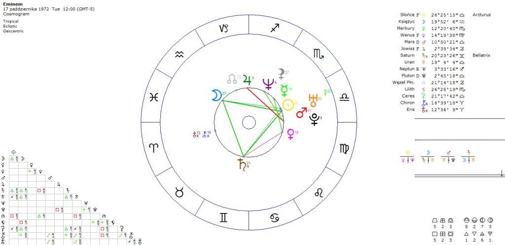 eminem-horoskop-kosmogram-godzina-urodzenia