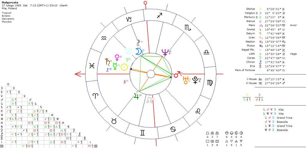 astrokartografia-horoskop-podroz
