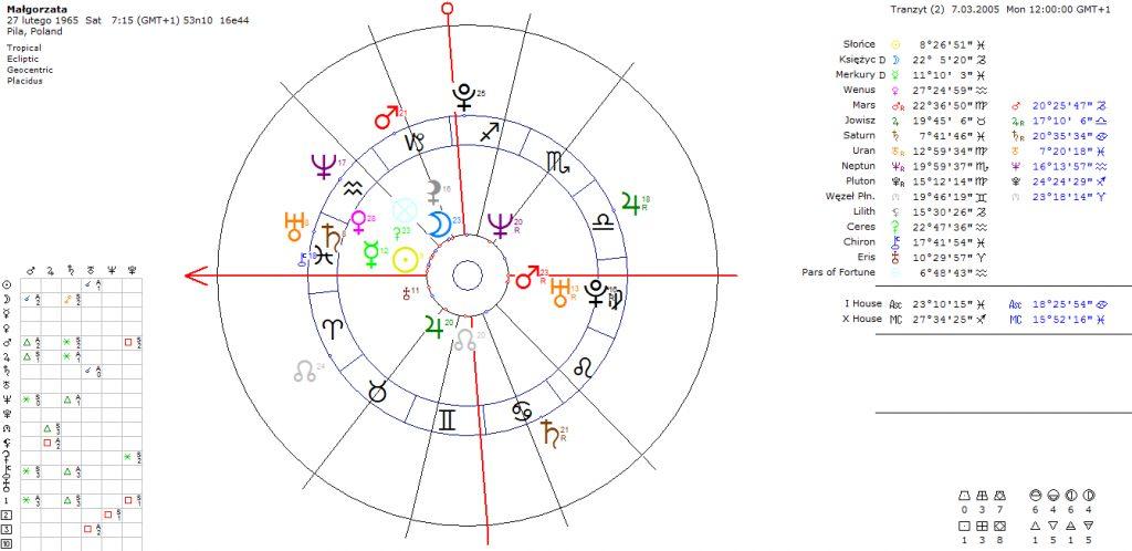 astrokartografia-horoskop-podroz-astrologia