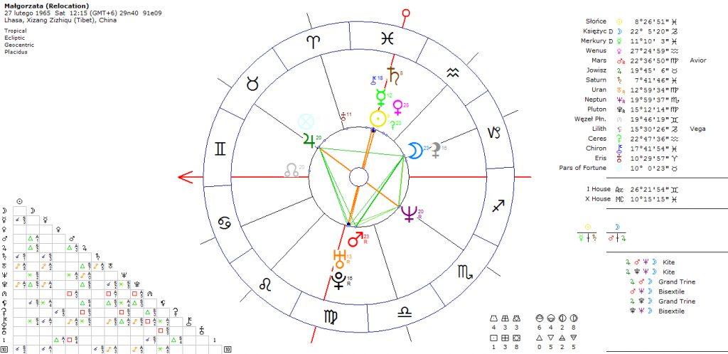 astrokartografia-horoskop-podrozy-wyjazd