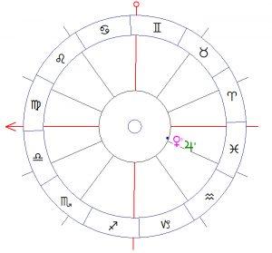 Koniunkcja Jowisza i Wenus w horoskopie