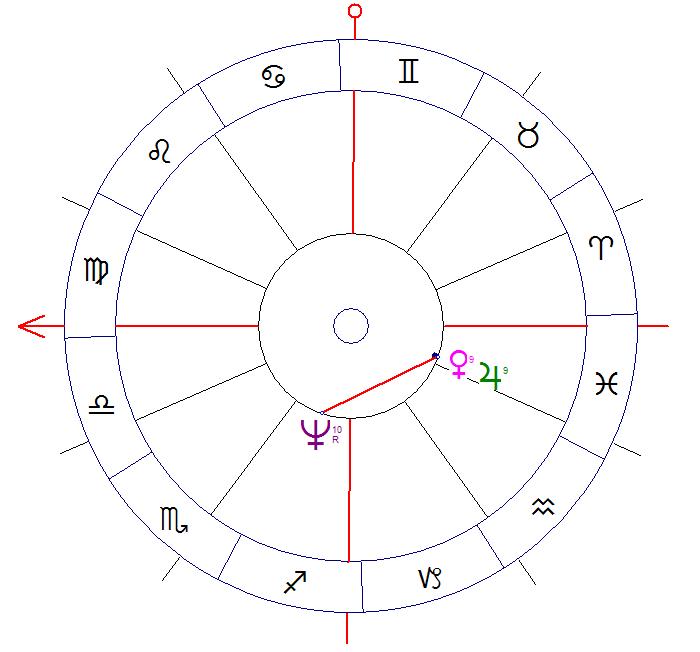 Szczęście w horoskopie - Koniunkcja Jowisza i Wenus w kwadraturze do Neptuna
