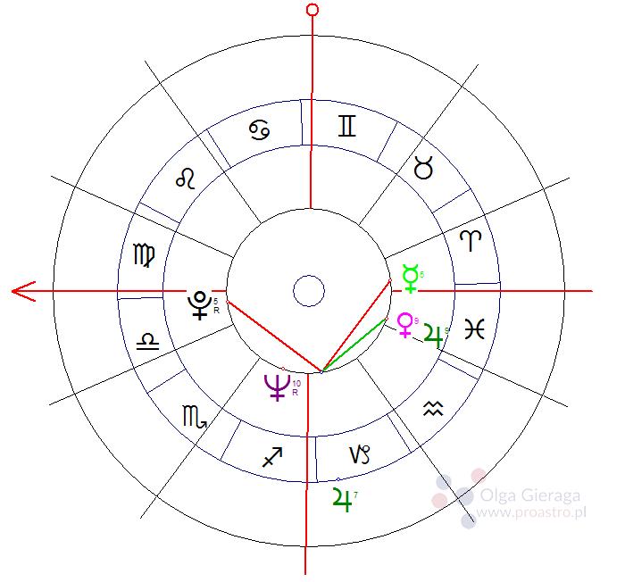 tranzyt-jowisza-w-horoskopie