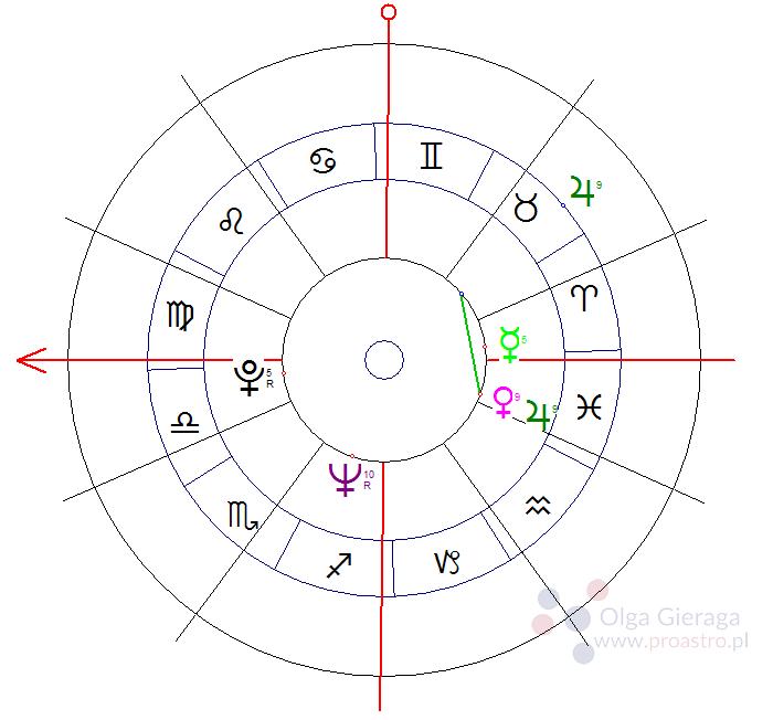 szczęście w horoskopie
