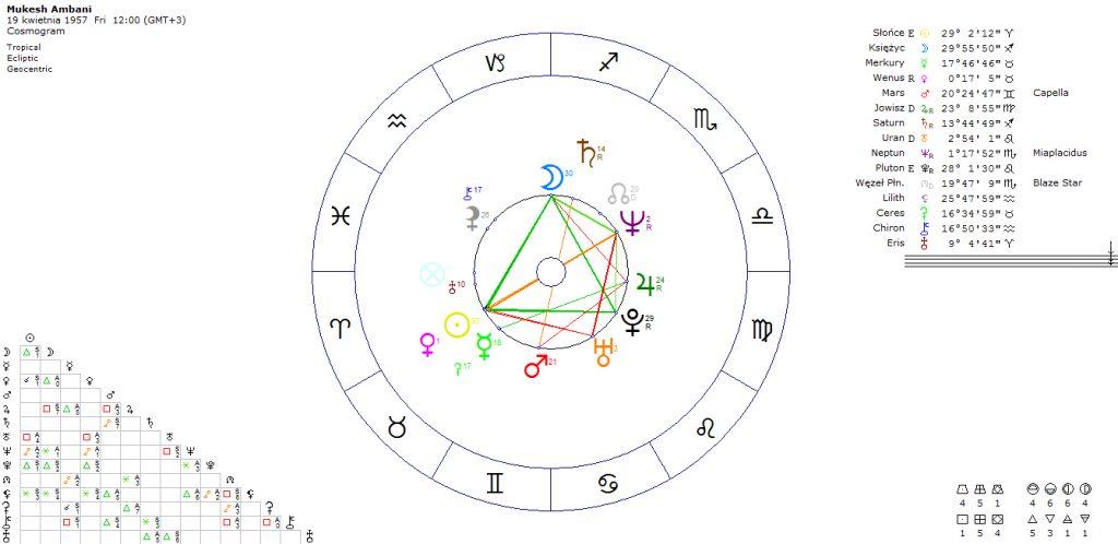 horoskop-mukesh-ambani