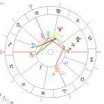 horoskop-astrologia-biznesowa-warren-buffet