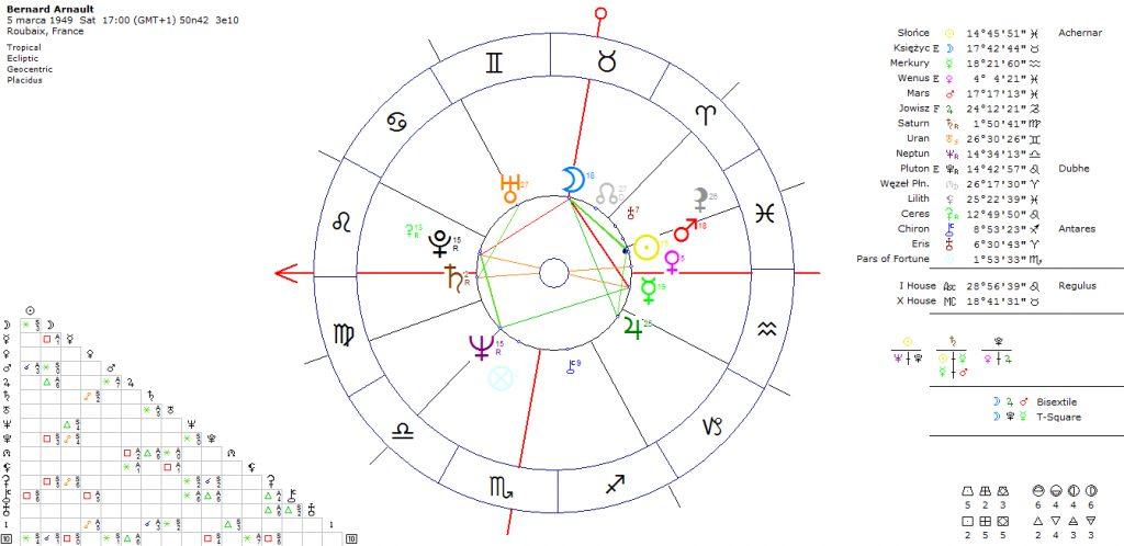 horoskop-dobrego-biznesmena-bernard-arnault