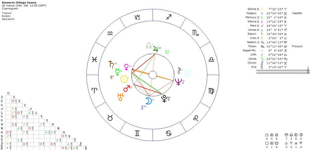 horoskop-milionera-amancio-ortega