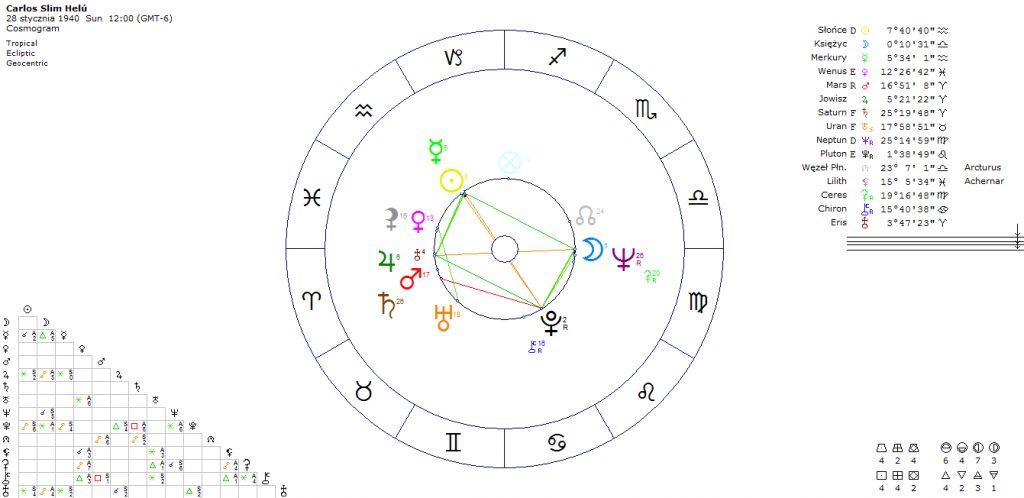 horoskop-najbogatszego-czlowieka-carlos-slim-helu