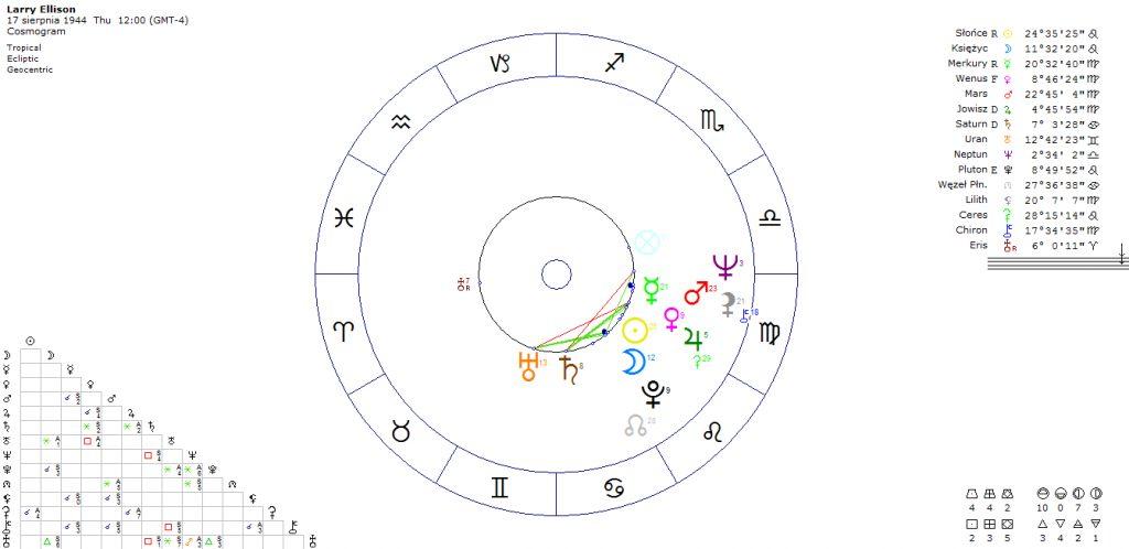 horoskop-przedsiebiorcy-larry-ellison