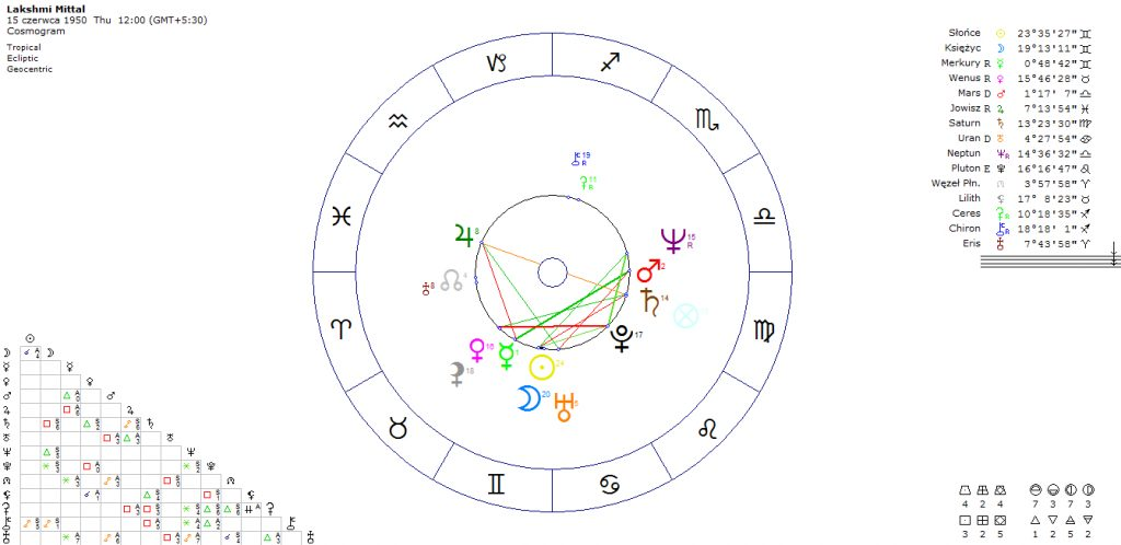 horoskop-sukcesu-laksmi-mittal