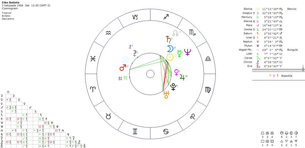 horoskopy-bogatych-ludzi-eike-batista