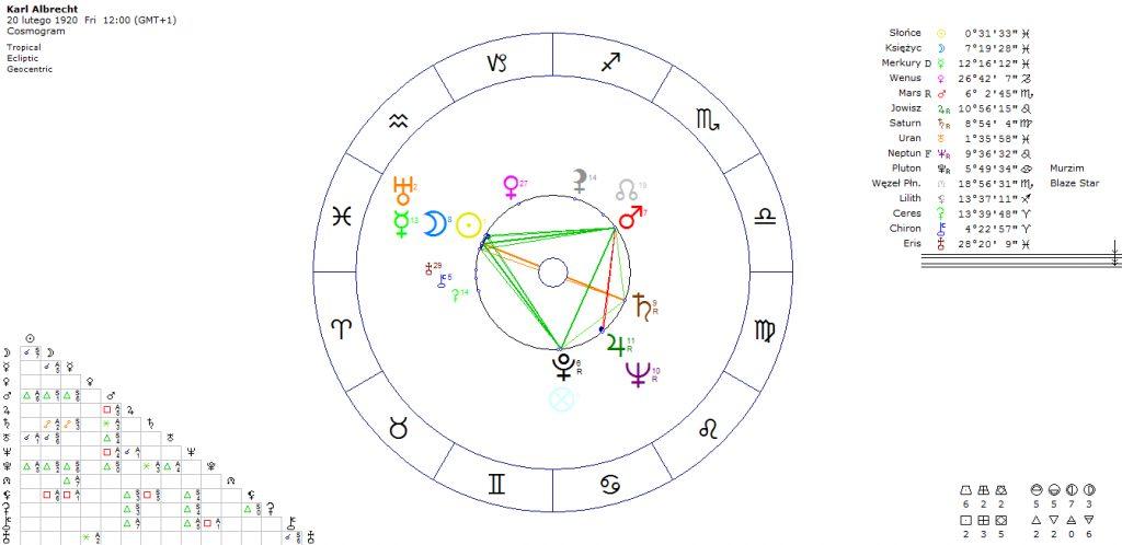 horoskop-karl-albrecht