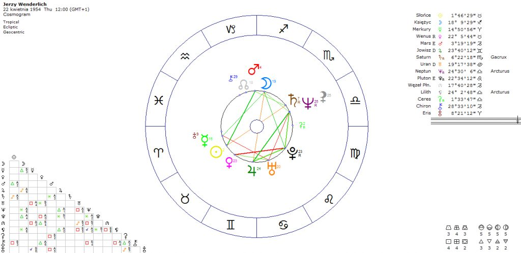 horoskop-jerzy-wenderlich-polityk