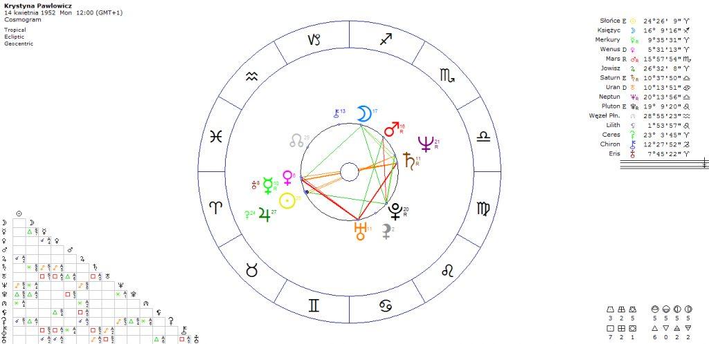 horoskop-krystyna-pawlowicz-polityk