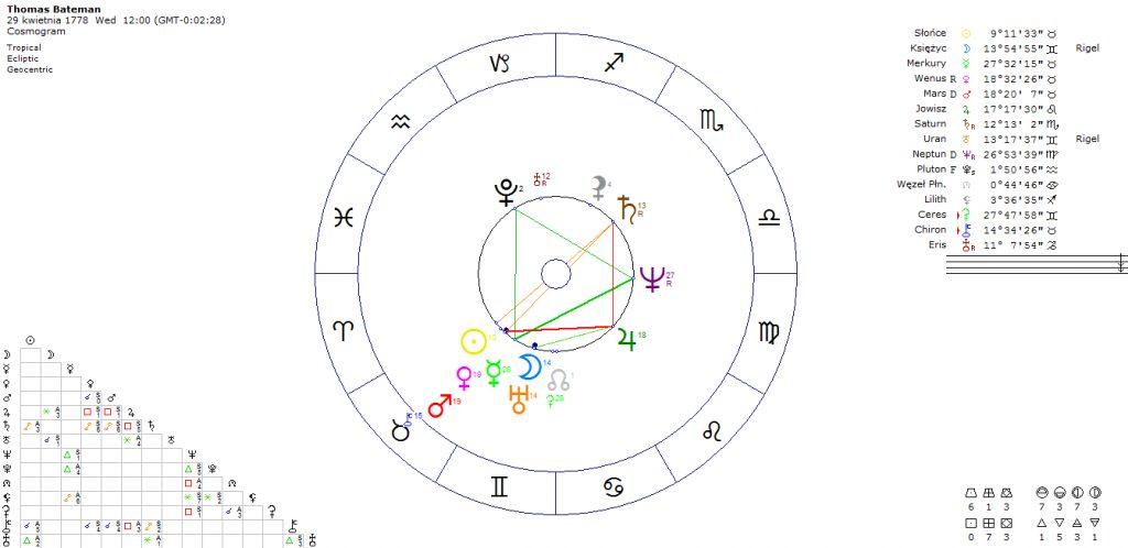 horoskop-dermatologa-lekarza-thomas-bateman