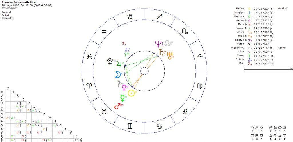 horoskop-komika-aktora-thomas-dartmouth-rice