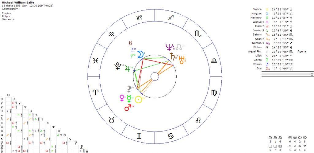 horoskop-kompozytora-spiewaka-michael-balfe