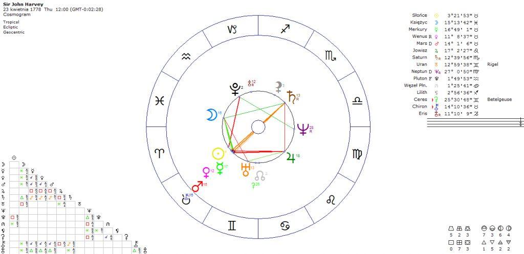 horoskop-wojskowego-polityka-sir-john-harvey