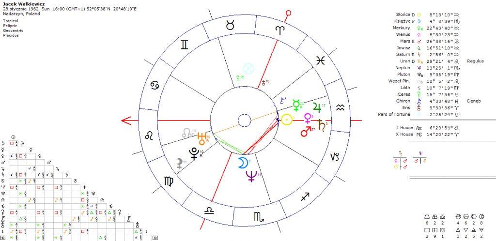 horoskop-szkoleniowca-mowcy-mentora-jacek-walkiewicz