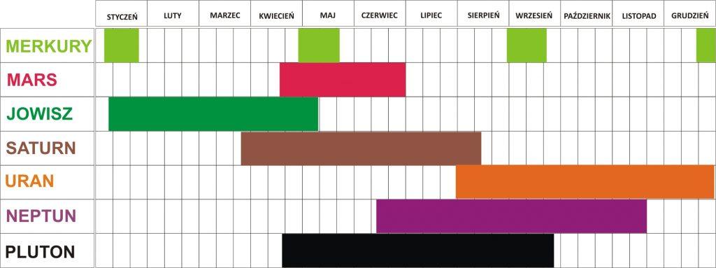 pro-astro-olga-gieraga-retrogradacja-merkurego-wenus-marsa-jowisza-saturna-urana-neptuna-plutona-2016-rok-astrologia-horoskop