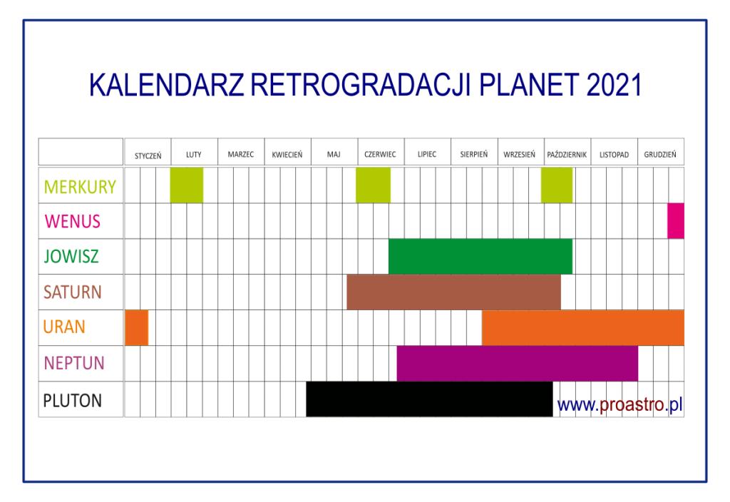 retrogradacja Merkurego, Wenus, Marsa i innych planet w 2021